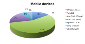 Mobile devices used to read html email